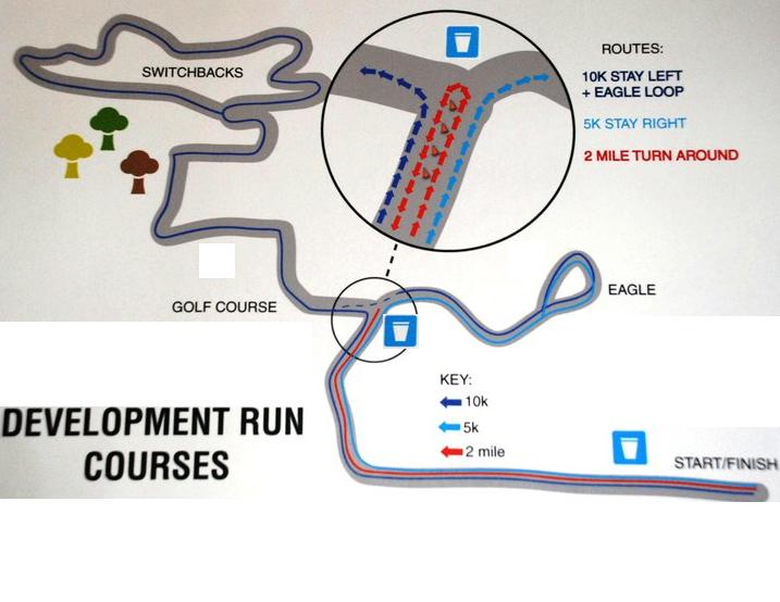 course map for development runs